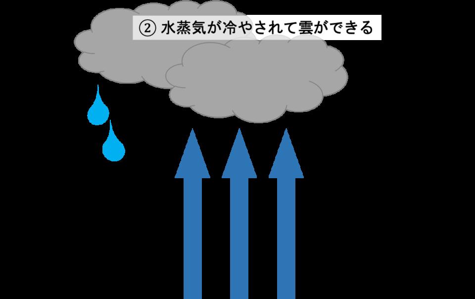 how-to-rain