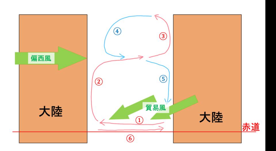 kairyu-north