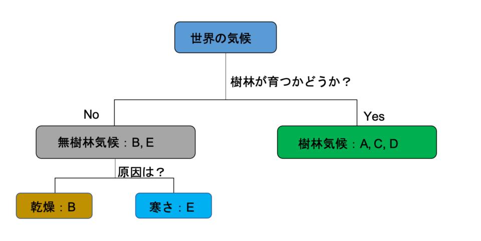 kikoukubun-step1