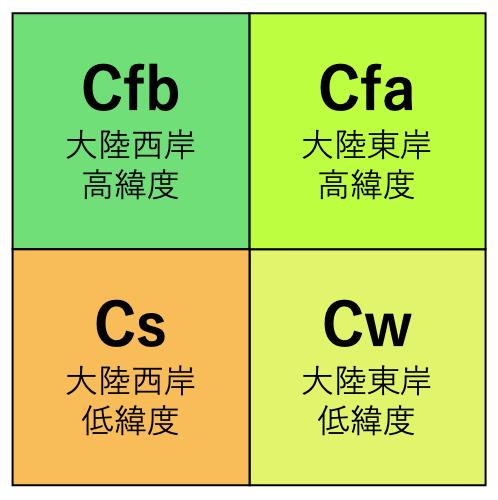 C-bunpu